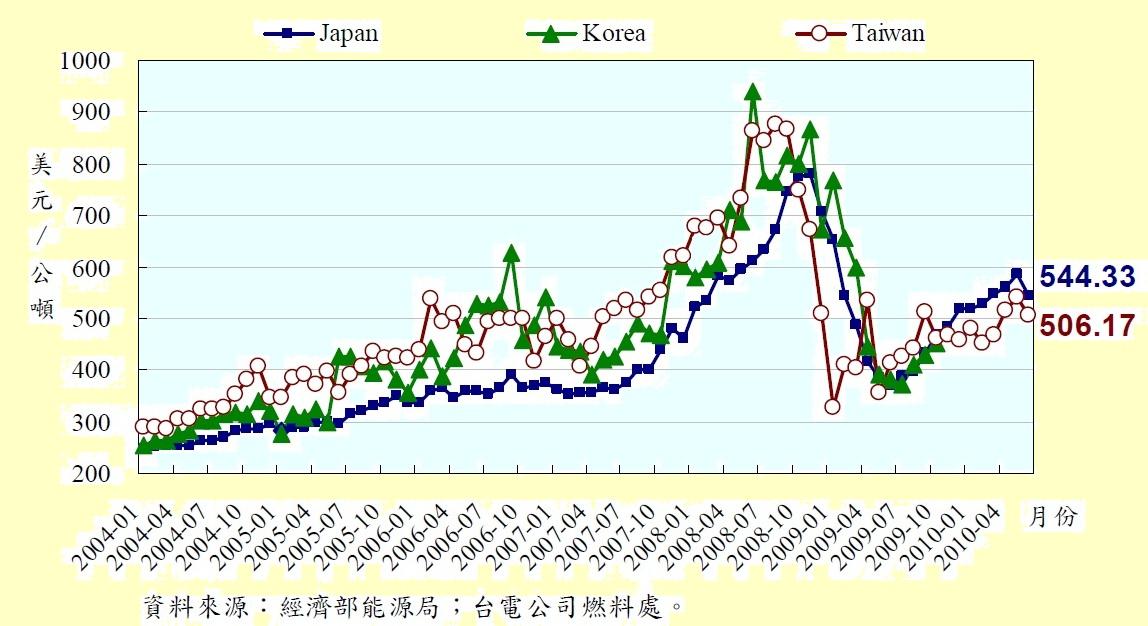 歷年天然氣價