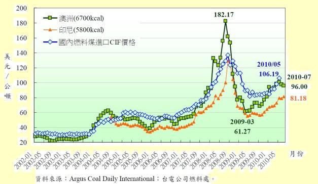 歷年燃煤價