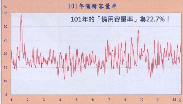 101年備轉容量率